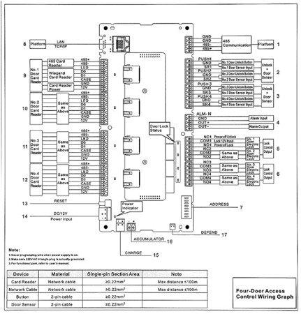 KONTROLER DOSTĘPU ASC1204C-S DAHUA